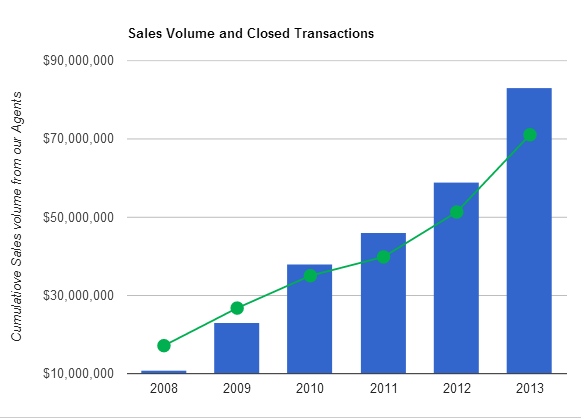 chart-cumulative-sales