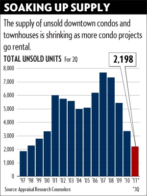 chicago-condo-sales